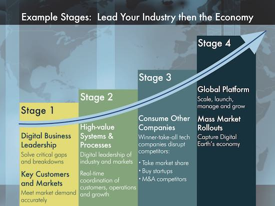 Four stages: Lead your industry, then the economy