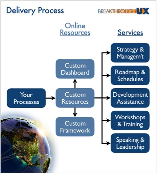Services Delivery Model: