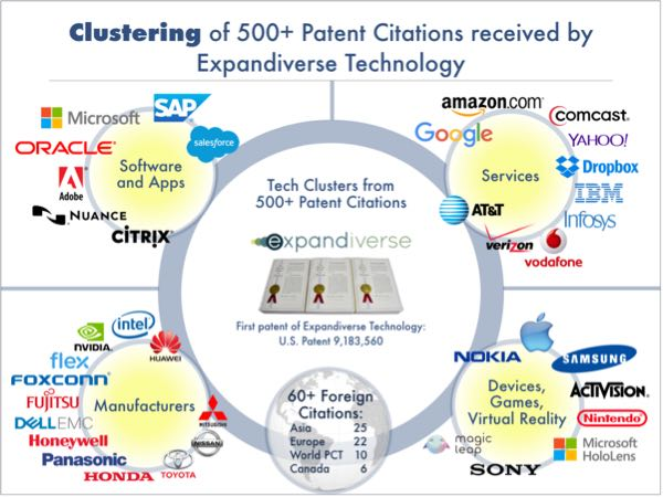 Over 500 patent citations of new Expandiverse Technology