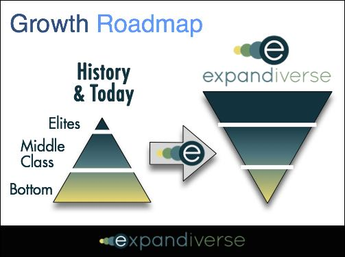 Growth 2025 Roadmap: Solve low economic growth, inequality and middle class decline