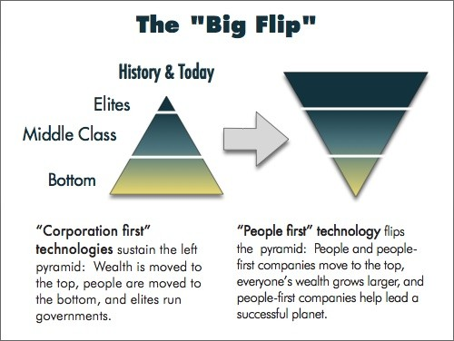 The Big Flip: From corporation-first technology to new People-First Technology